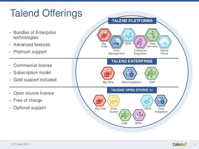 Talend - Components for Data Integration - myTechMint