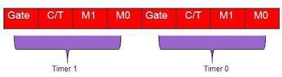 TMOD (Timer Mode) Register