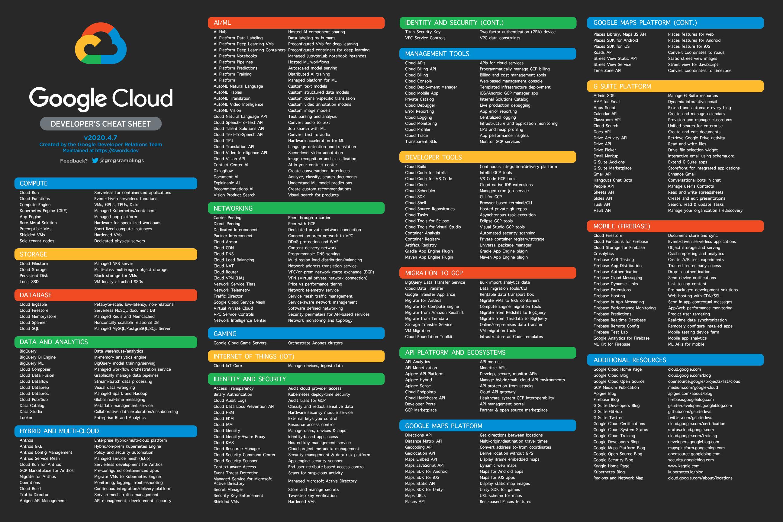 Google Cloud Developer's Cheat Sheet - myTechMint