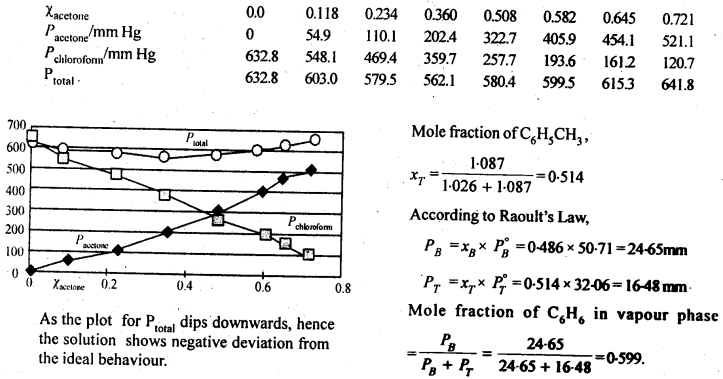 NCERT Solutions For Class 12 Chemistry Chapter 2 Solutions-37