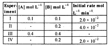 NCERT Solutions For Class 12 Chemistry Chapter 4 Chemical Kinetics-16