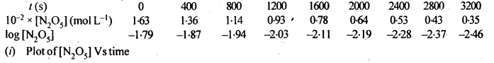 NCERT Solutions For Class 12 Chemistry Chapter 4 Chemical Kinetics-22