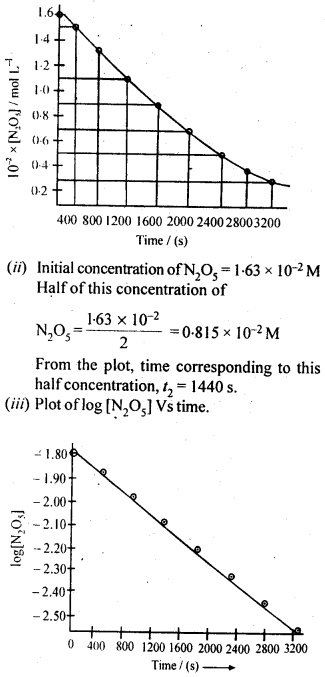NCERT Solutions For Class 12 Chemistry Chapter 4 Chemical Kinetics-23