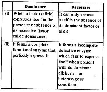 ncert-solutions-for-class-12-biology-principles-of-inheritance-and-variation-1