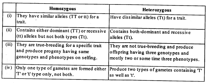 ncert-solutions-for-class-12-biology-principles-of-inheritance-and-variation-2