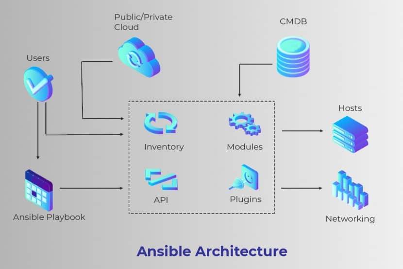 Ansible-architecture - mytechmint
