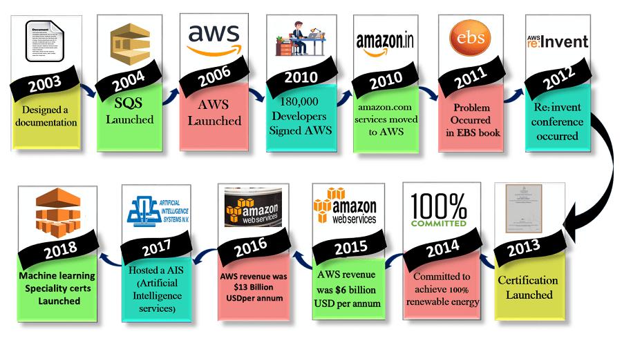 History of AWS - my tech mint
