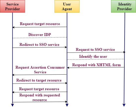 Working of SAML - mytechmint