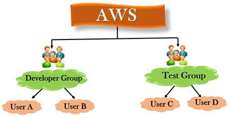 AWS - IAM Groups