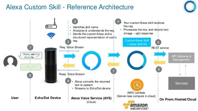 Alexa Skill Architecture - mytechmint